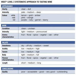 WSET Taste Chart 2 300x297 - How to Taste Wine