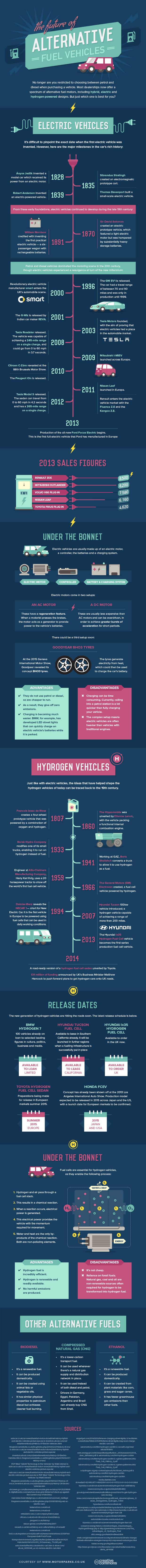 The future of Alternative fuels v2 - Want to learn more about alternative fuel? Check out this infographic!