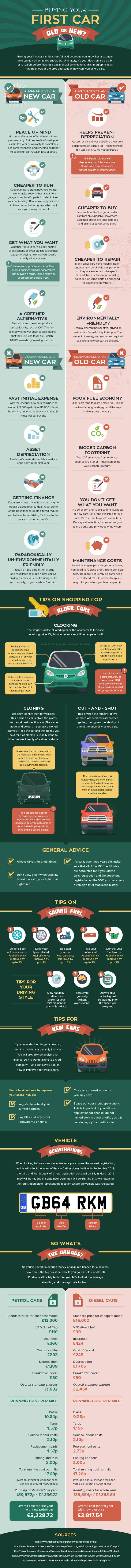 Motorparks Buying your first car full - What to Know When Buying Your First Car