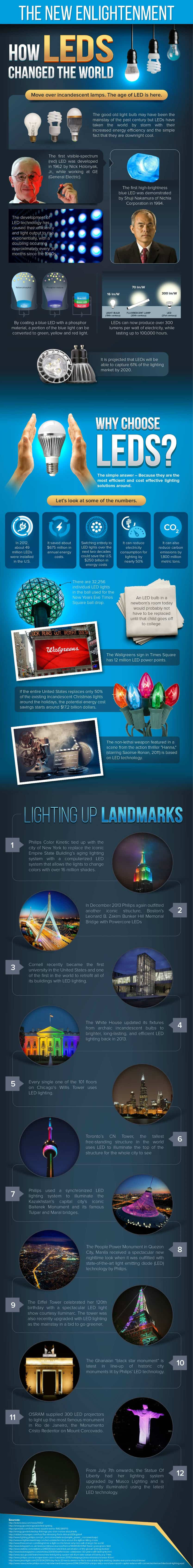 LED Infographic1 r50 - Using LED Lighting to Make a Sensual Environment for your Bachelor Pad