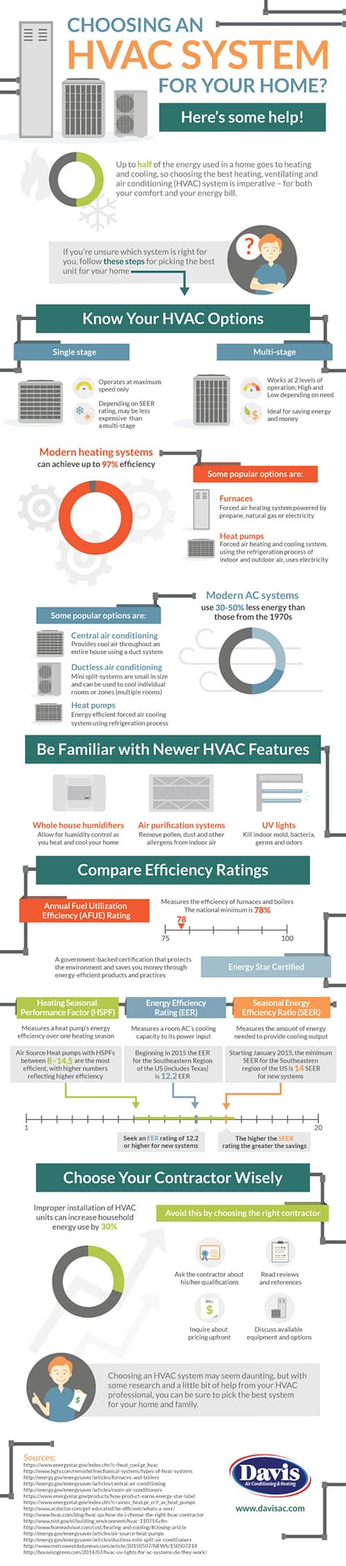 CP Davis Choose the Right HVAC System for Your Home D2a Jul22 Final - Choosing the Right HVAC System: An Infographic