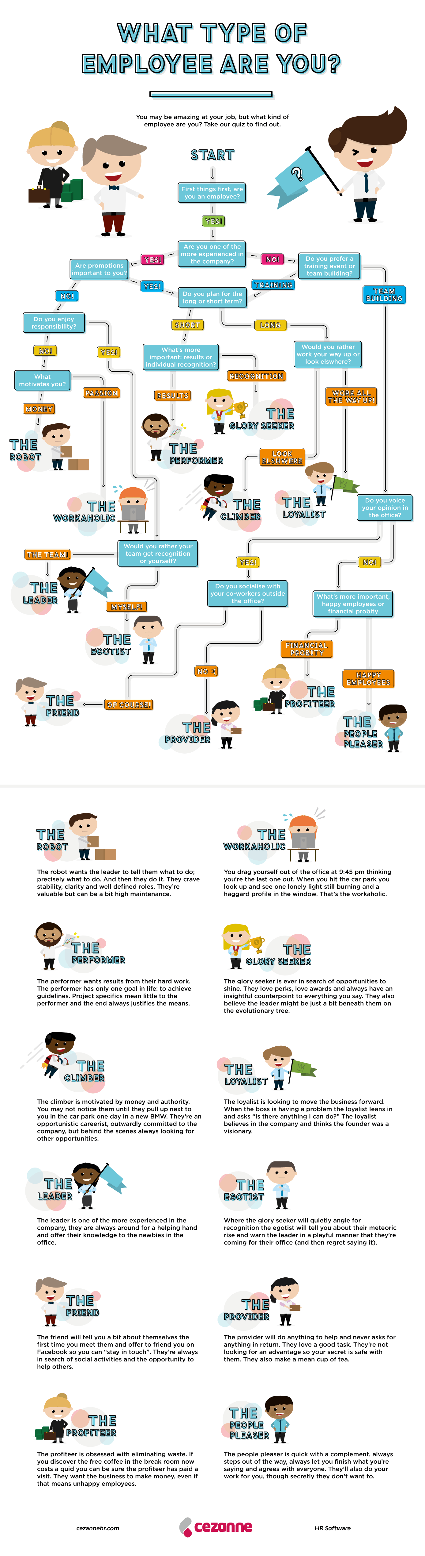 What type of employee are you - What Type Of Employee Are You?