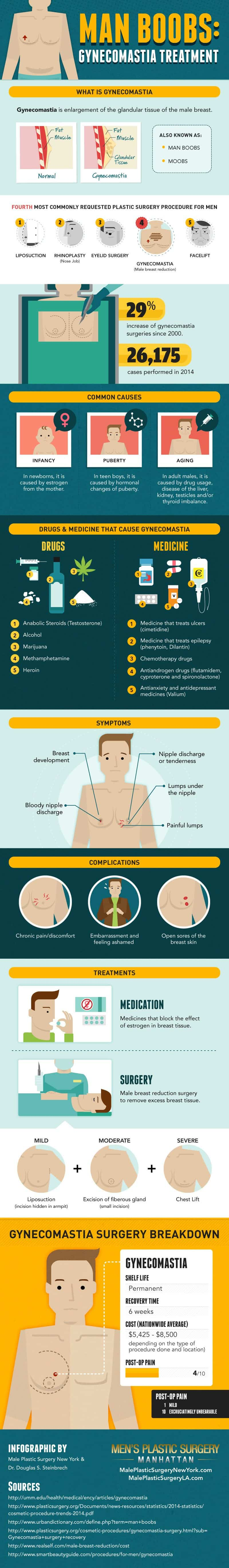 Plastic Surgery Infographic - How To Combat Signs Of Aging
