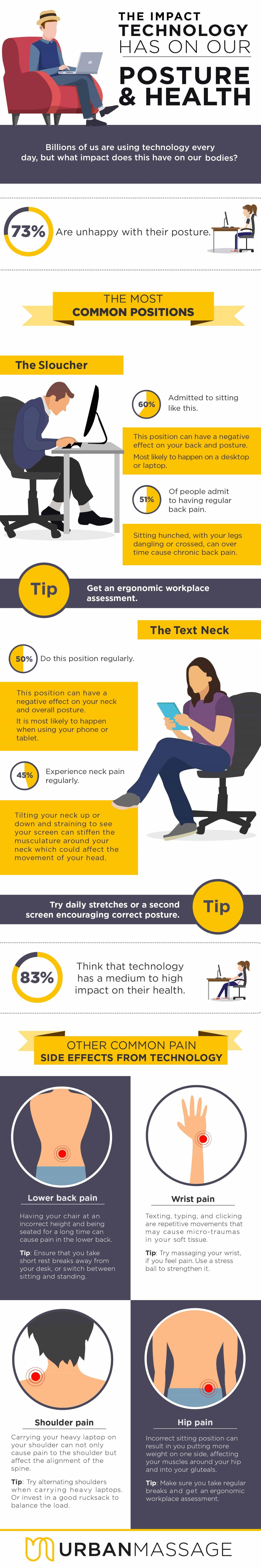 Urban Massage Infographic - A Staggering 73% of Britons Have Admitted They Were Unhappy With The Way They Sit