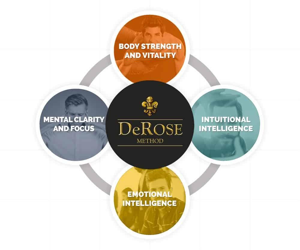 b 1 - The Derose Method