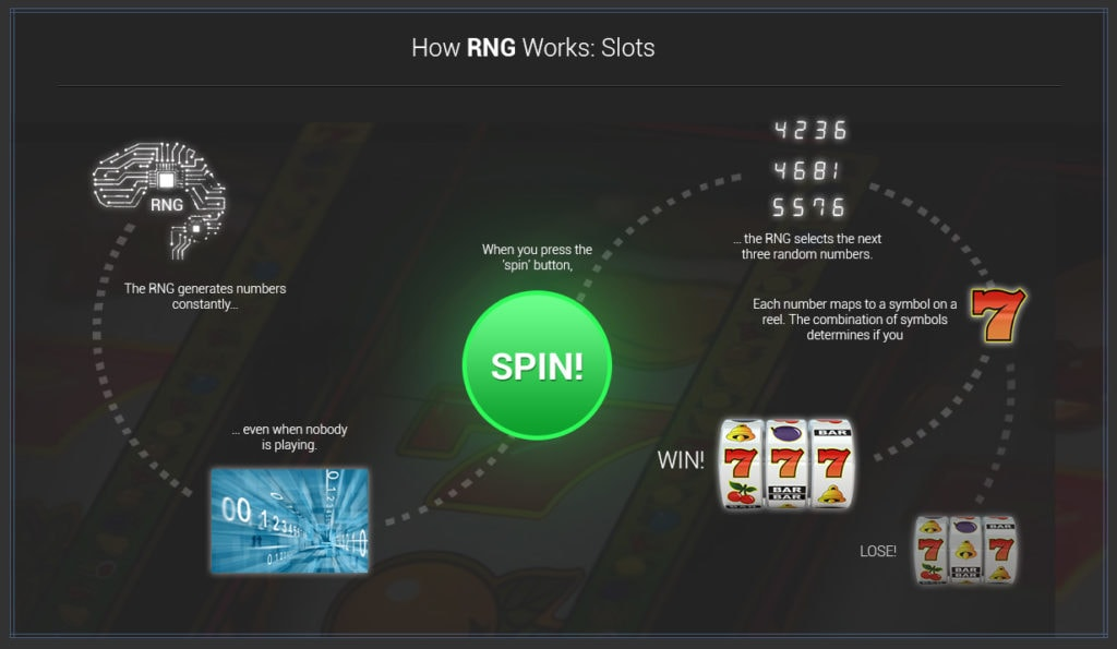 RNG processes 1024x595 - A Gentleman's Strategic Guide to Online Slots