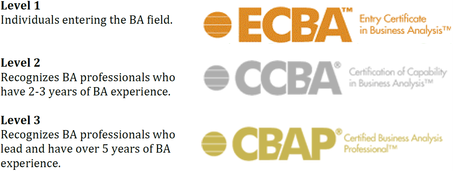 Is Cbap Certification Worth It For An Average Business Analyst