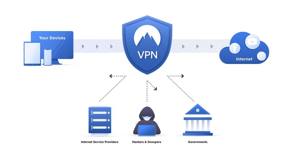 VPN working 1024x535 - The Best Stremio Add-ons  and Free VPN for Popcorn Time