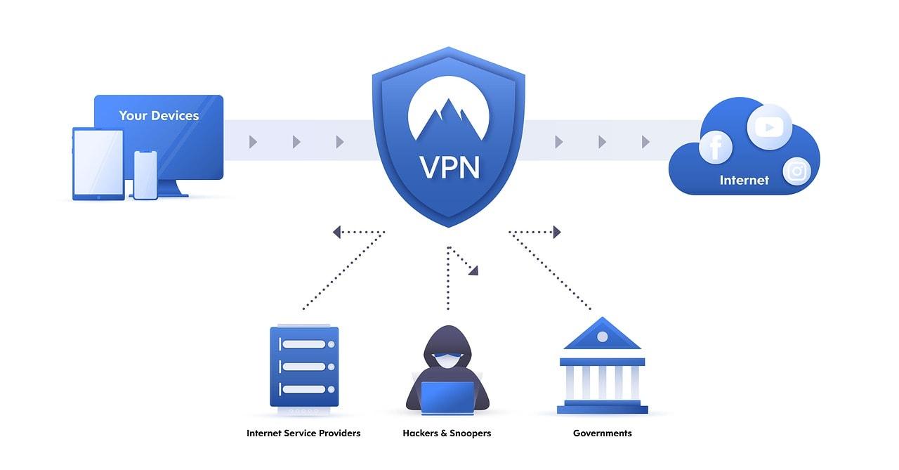 VPN working