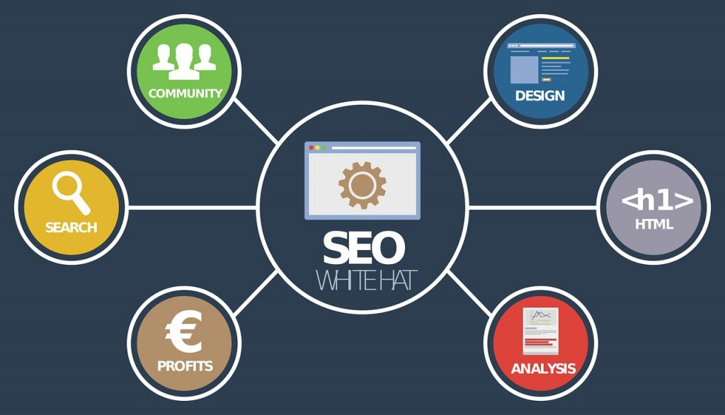 SEO Benefits 1024x586 - SEO Strategy for Online Publications