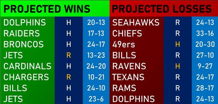 NFL projected wins - NFL Betting: Pats' October Declassified